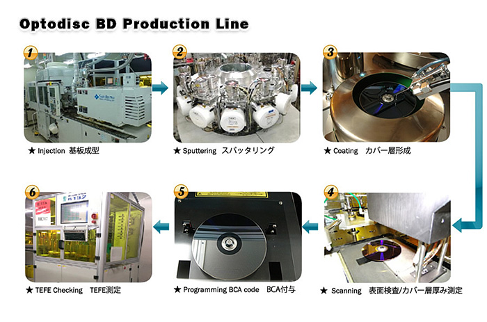Blu-ray Manufacturing Process