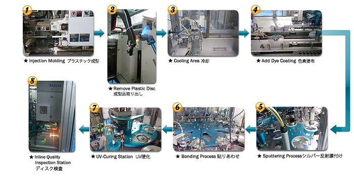 DVD Manufacturing Process